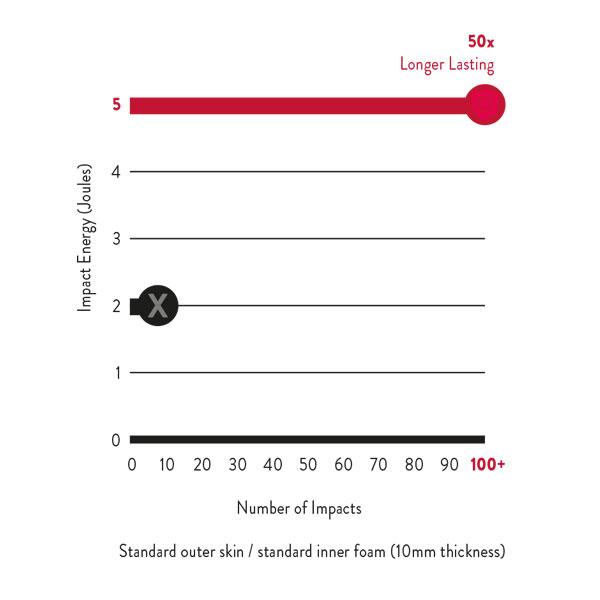 paua graph durability