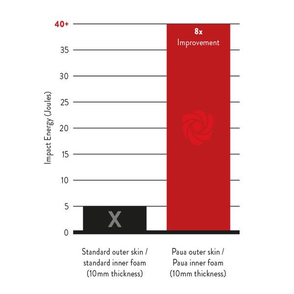 paua graph impact